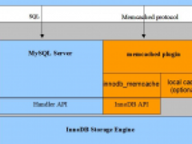 NoSQL to MySQL with Memcached